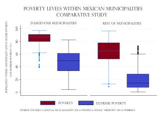 Figura 3 (.wmf) - Indigenismo, desigualdad y pobreza en México