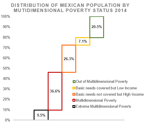 Distribution of poverty 2014 - Coneval - 3