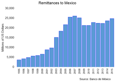 Remittances Banco de Mexico