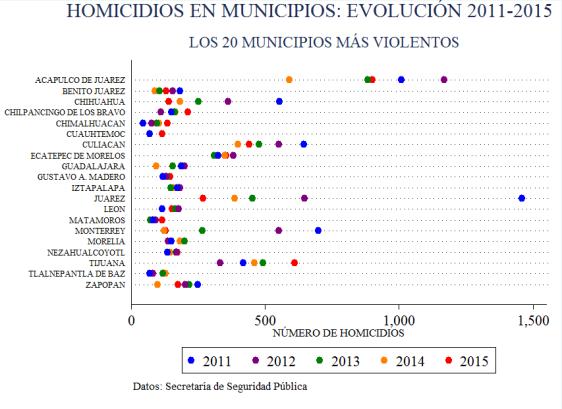 homicidios_20112015_municipiostop20_grafica