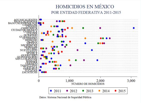 homicidios_20112015_porestado_grafica
