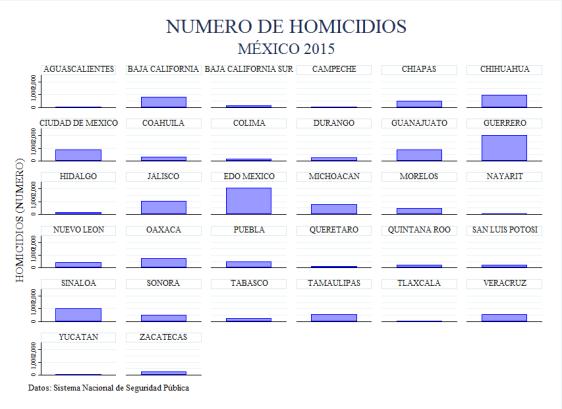 homicidios_2015_porestado_grafica