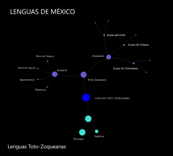lenguas_totozoqueanasblack